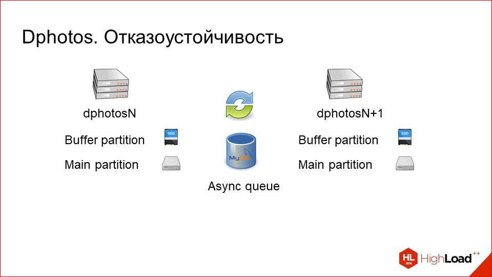 Архитектура хранения и отдачи фотографий в Badoo - 57