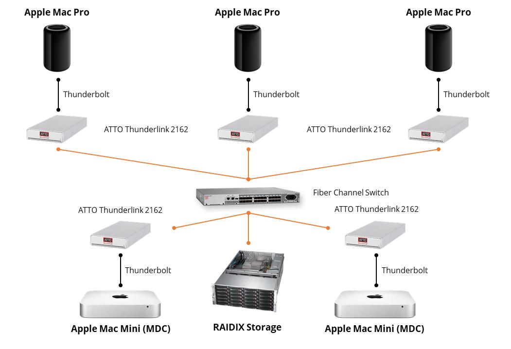 Совместный доступ с RAIDIX и Apple Xsan. Яблочный спас для видеомонтажеров - 9