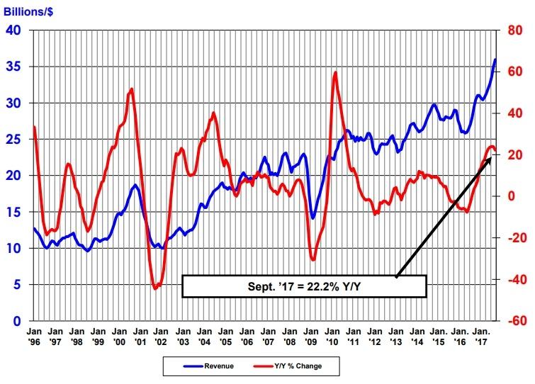 Аналитики SIA оценили полупроводниковый рынок
