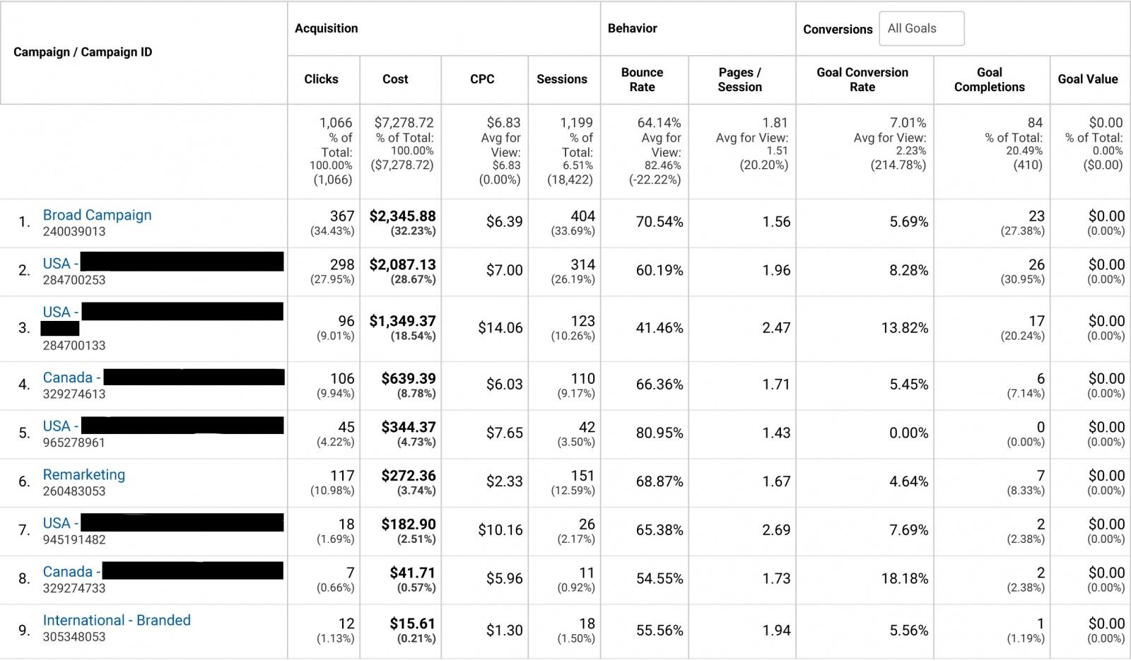 Сквозная аналитика на практике: больше прибыль, дешевле реклама - 1