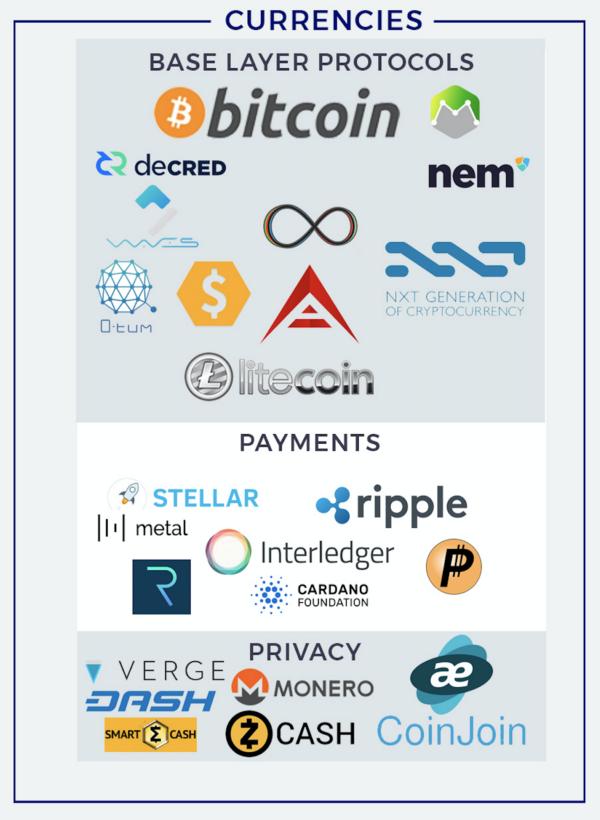 Экосистема блокчейн-проектов - 2