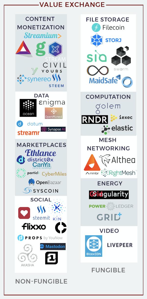 Экосистема блокчейн-проектов - 6