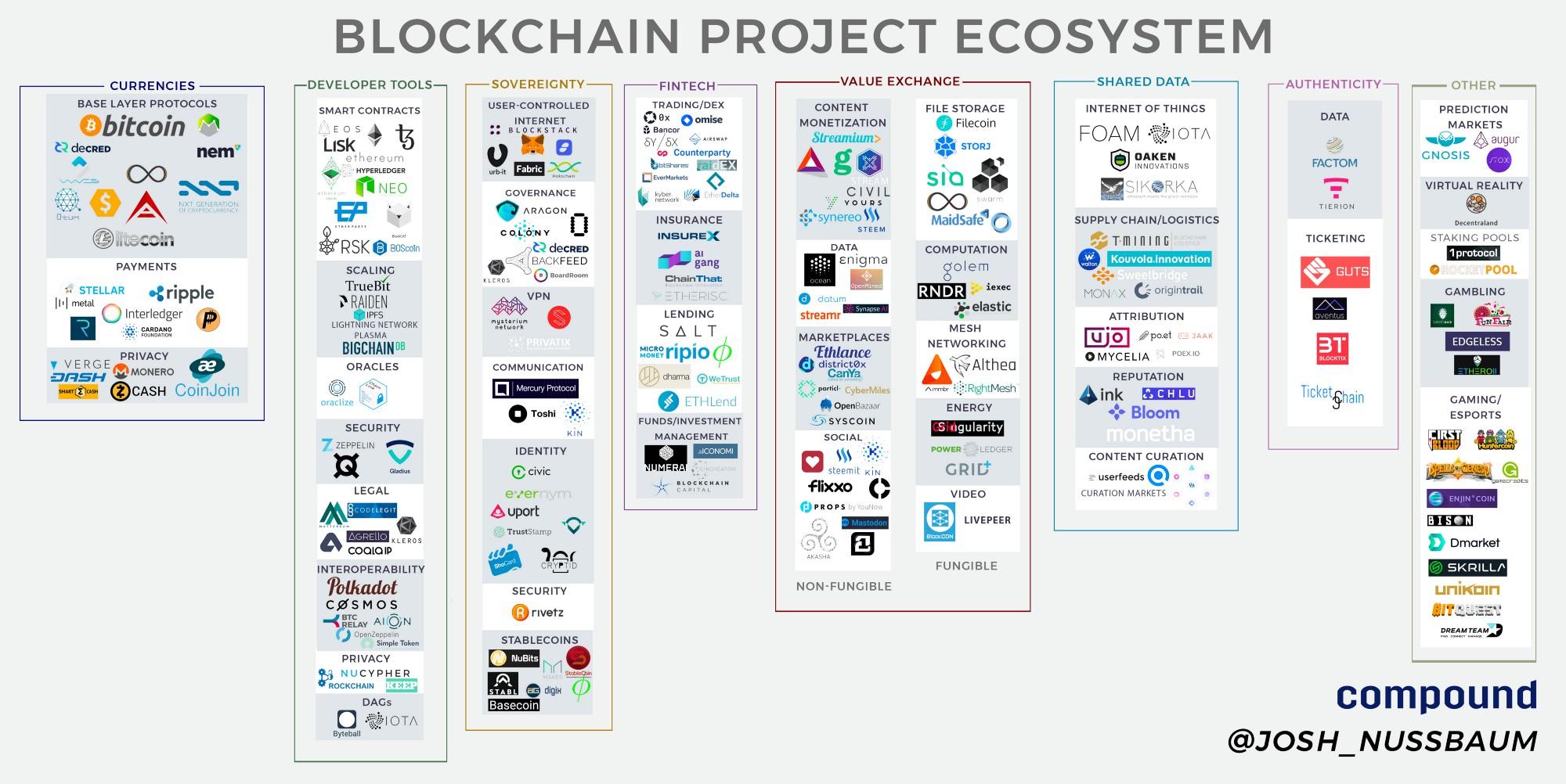 Экосистема блокчейн-проектов - 1