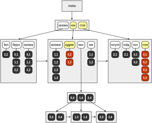 Индексы в PostgreSQL — 7 - 2