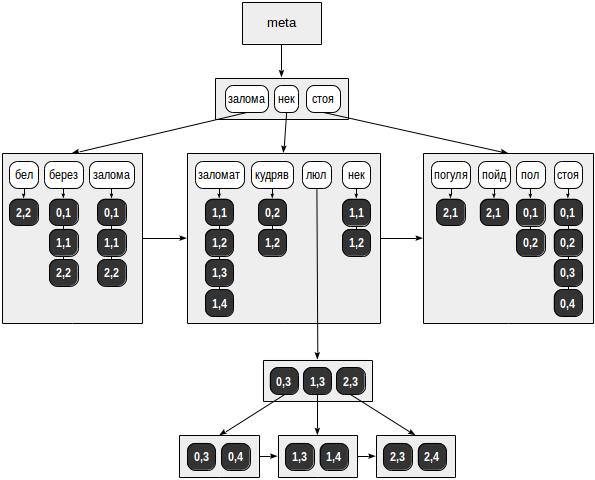 Индексы в PostgreSQL — 7 - 1