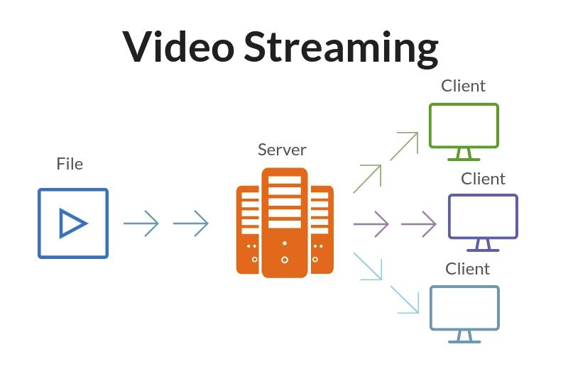 Создаем сервер для потокового видео: глава из книги по PHP от нашего разработчика - 2