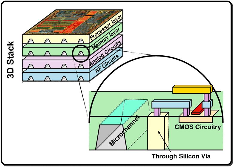 Отвод тепла из толщи кристалла существенно повышает эффективность охлаждения