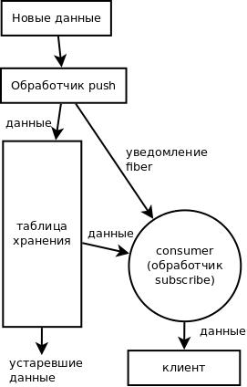 Блок-схема сервера событий