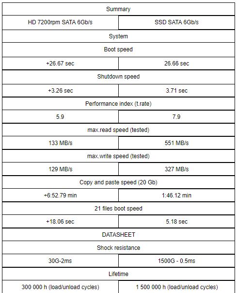 Таблица с результатами тестирования SSD и HDD