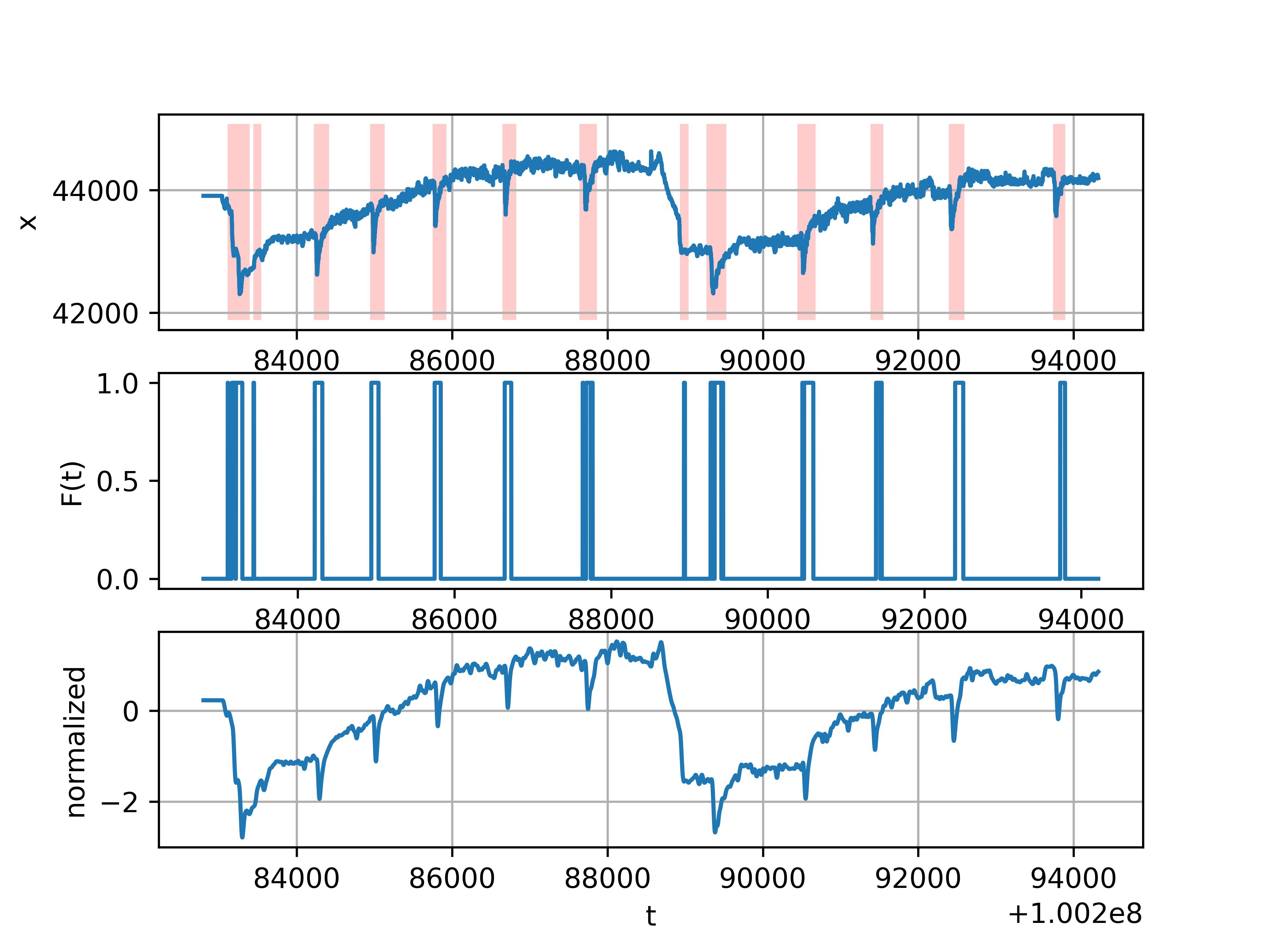 Рис 6. Результат работы нейронной сети — график посередине, снизу — вход, сверху — интерпретация на ненормализованных данных