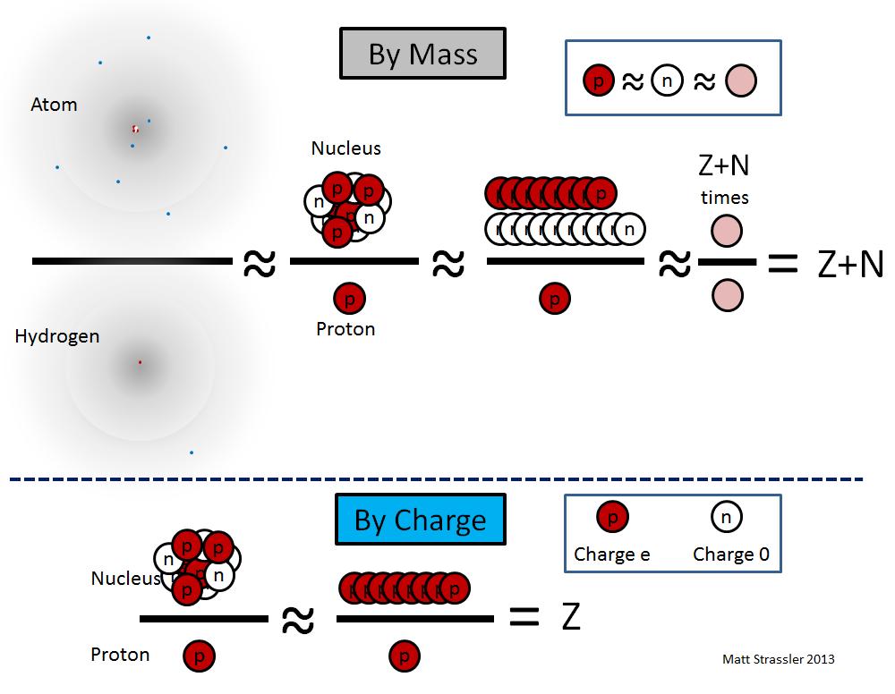 Ядра атомов: в самом сердце материи - 2