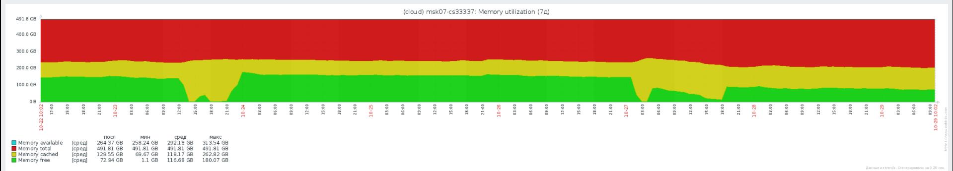 Virtuozzo Storage: Реальный опыт эксплуатации, советы по оптимизации и решению проблем - 2