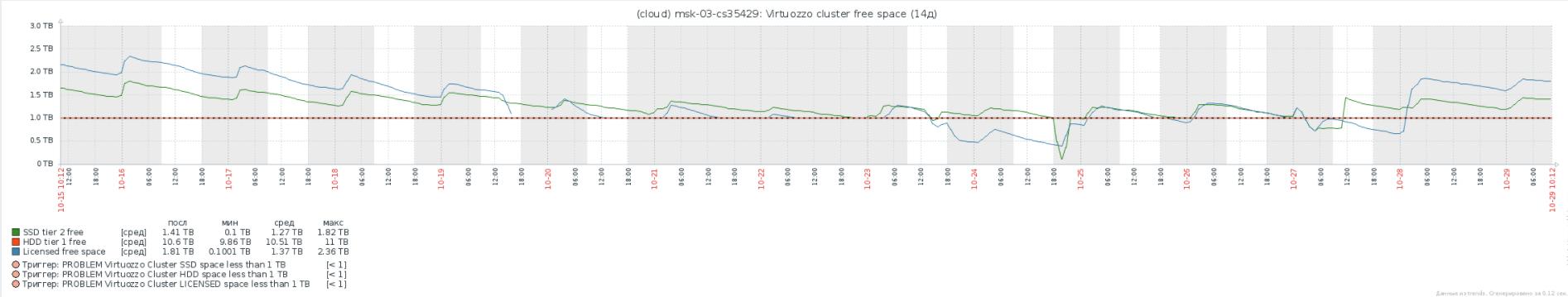 Virtuozzo Storage: Реальный опыт эксплуатации, советы по оптимизации и решению проблем - 3