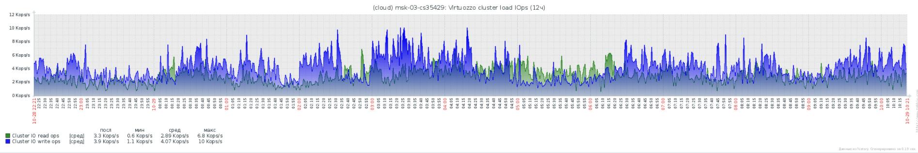 Virtuozzo Storage: Реальный опыт эксплуатации, советы по оптимизации и решению проблем - 7
