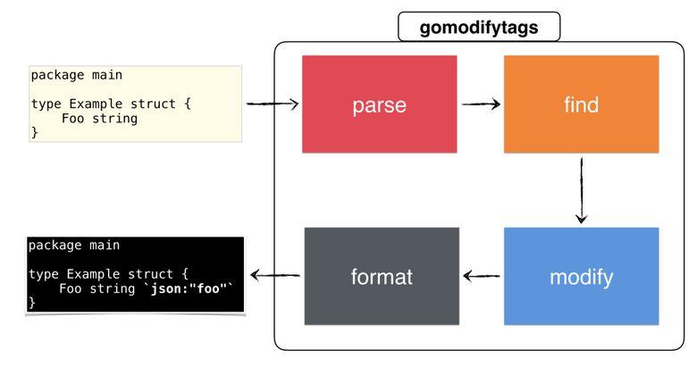 Полное руководство по написанию утилиты для Go - 18