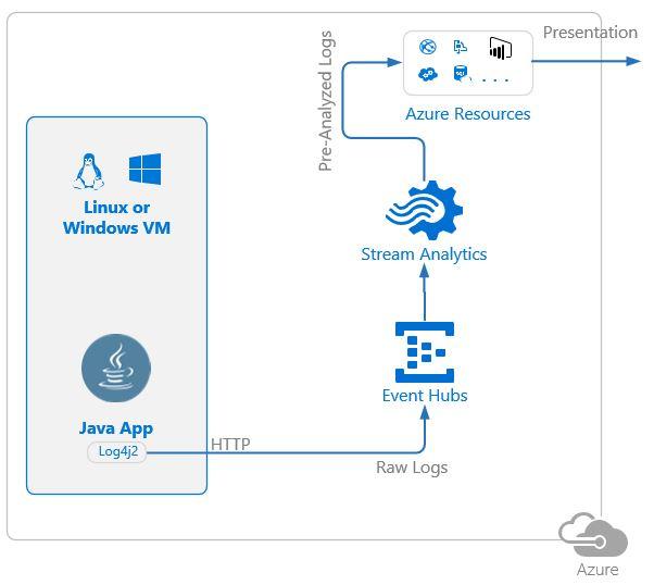Стриминг и анализ логов Java приложений в MS Azure с использованием Log4j и Stream Analytics - 2