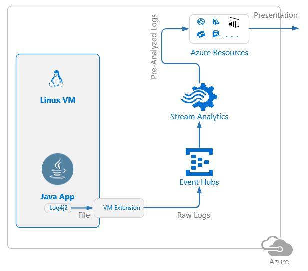 Стриминг и анализ логов Java приложений в MS Azure с использованием Log4j и Stream Analytics - 5