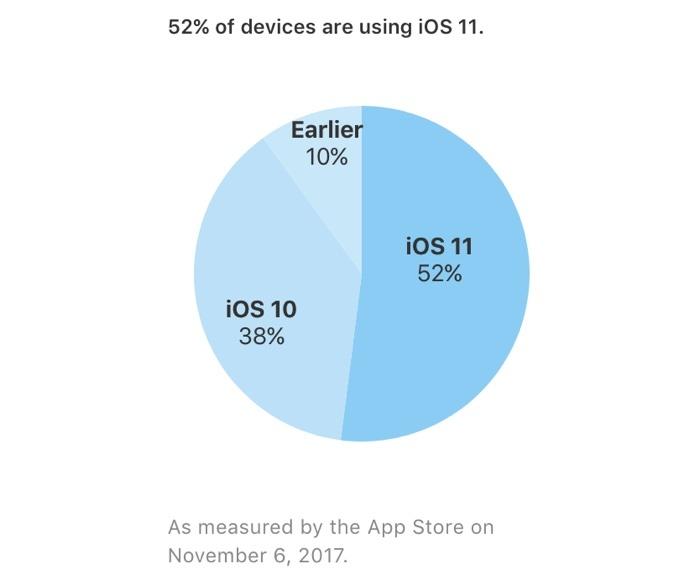 Официальные данные: iOS 11 установлена на 52% совместимых устройств