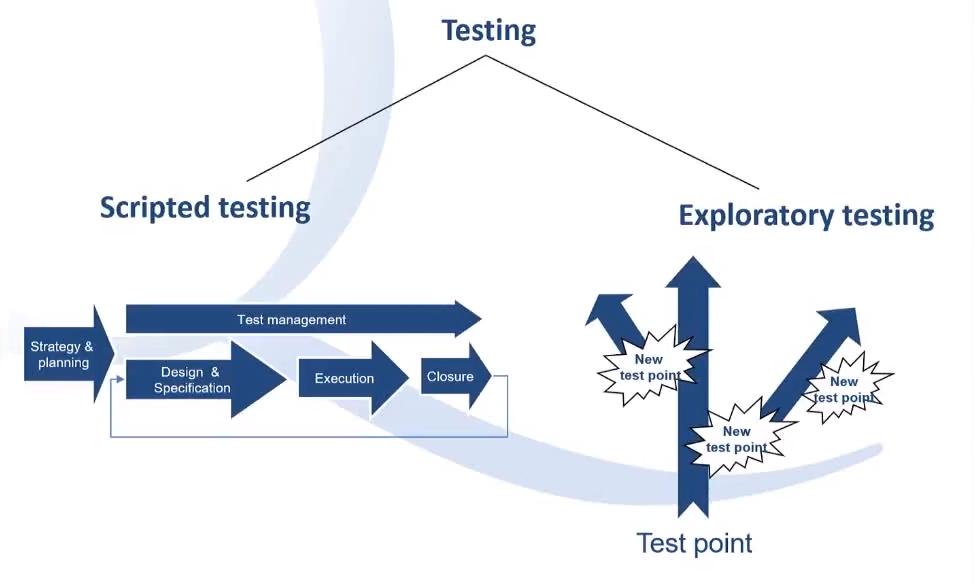 В поисках самого лучшего способа тестирования системы - 1