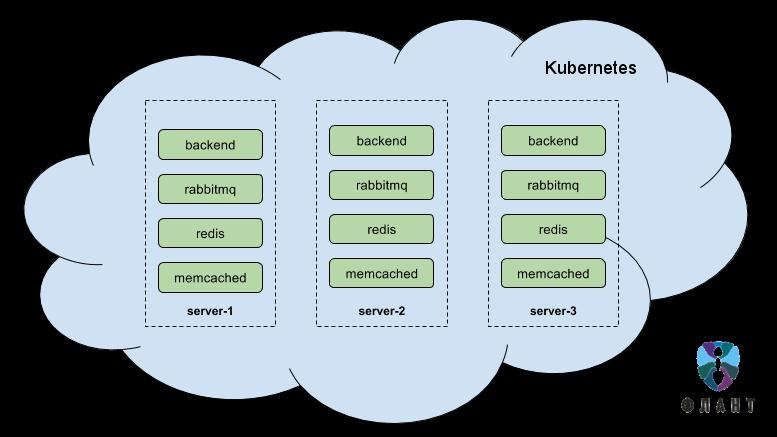Инфраструктура с Kubernetes как доступная услуга - 2