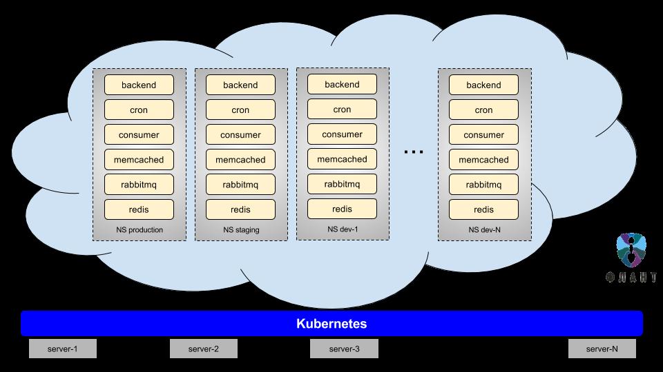 Инфраструктура с Kubernetes как доступная услуга - 4
