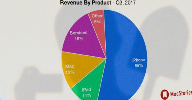 на-чём-зарабатывает-apple