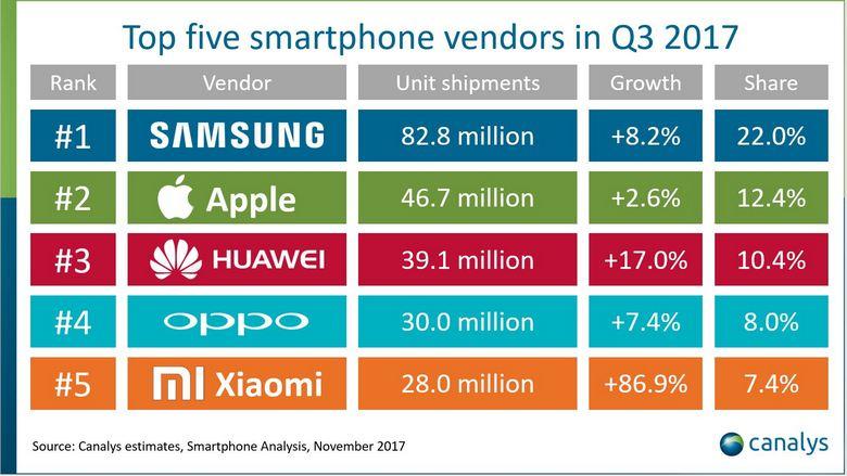 iPhone 8 Plus оказался популярнее iPhone 8