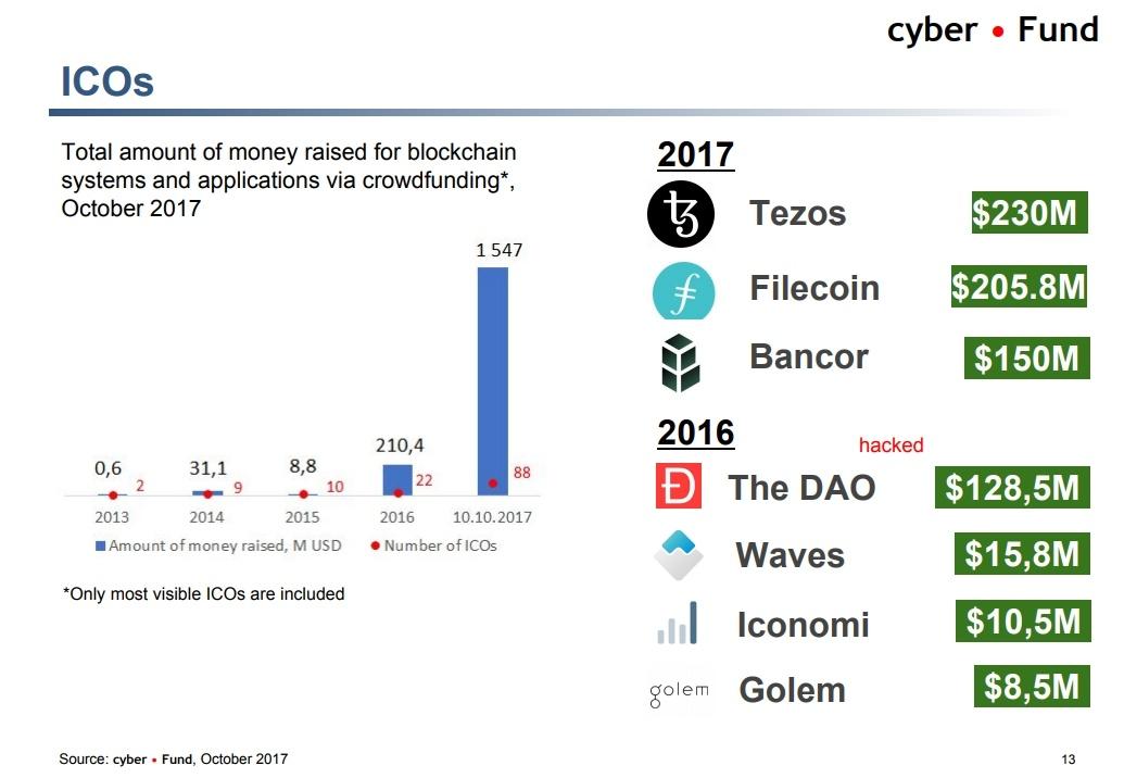 Биткоин vs банкинг, тренды криптоиндустрии и ICO-пузырь. О чем говорили на блокчейн-конференции в Киеве - 13