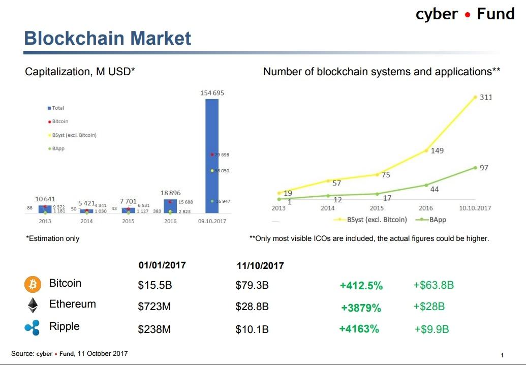 Биткоин vs банкинг, тренды криптоиндустрии и ICO-пузырь. О чем говорили на блокчейн-конференции в Киеве - 8