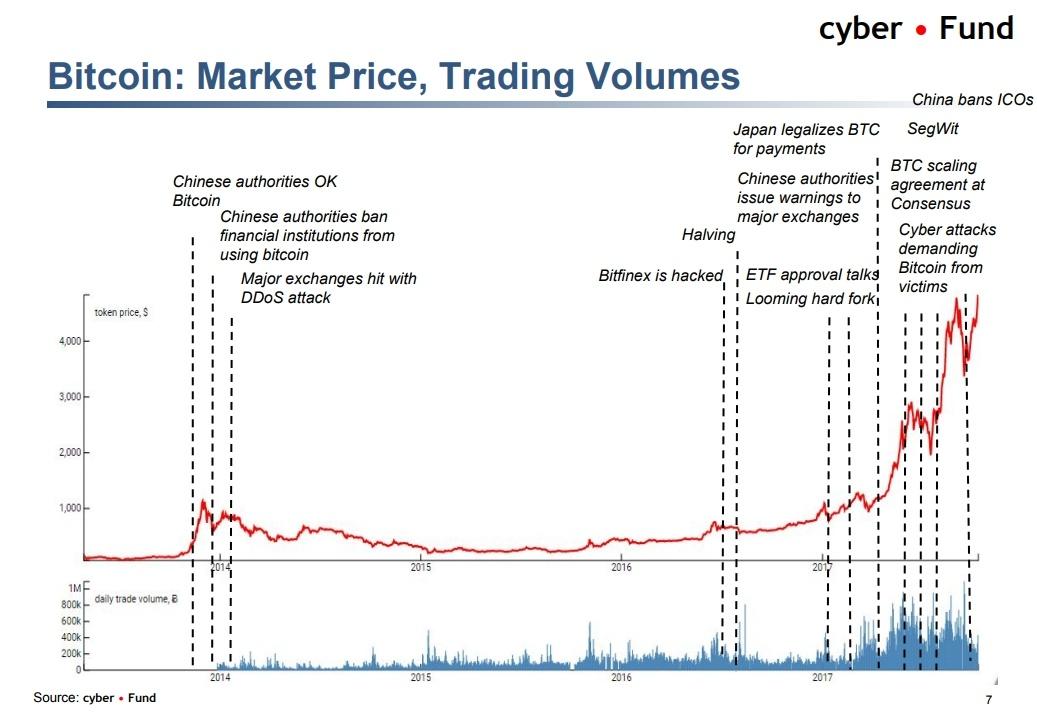 Биткоин vs банкинг, тренды криптоиндустрии и ICO-пузырь. О чем говорили на блокчейн-конференции в Киеве - 9