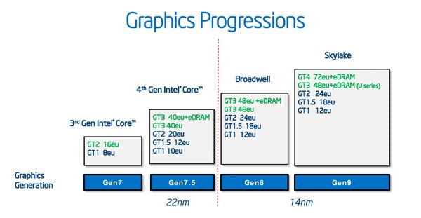 У Intel будет собственная дискретная графика - 2