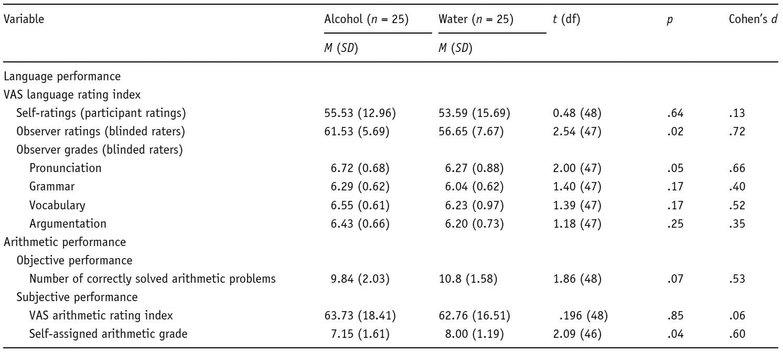 Небольшая доза алкоголя действительно улучшает навыки владения иностранным языком - 2
