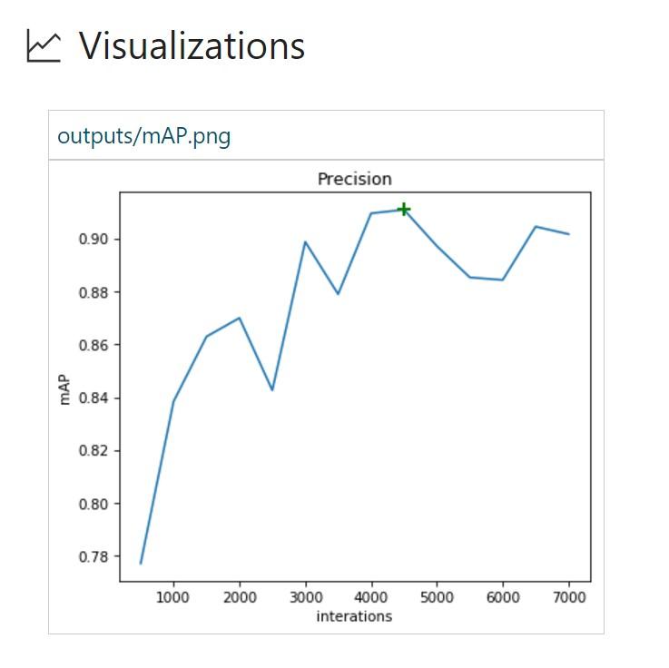Обнаружение птиц с помощью Azure ML Workbench - 12