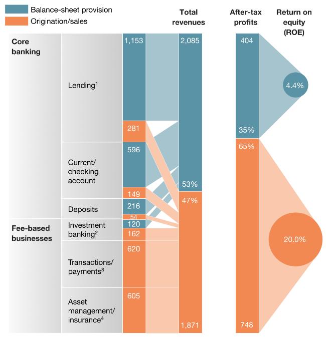 Теперь Уолл-стрит: как Amazon, Alibaba и Rakuten изменят сферу финансов (отчет McKinsey) - 3
