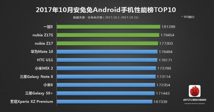 Самым производительным устройством в AnTuTu является iPad Pro