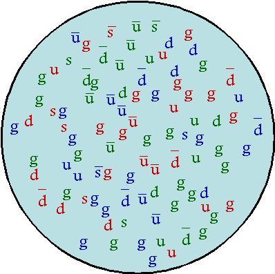 Что такое протон, и что у него внутри? - 2