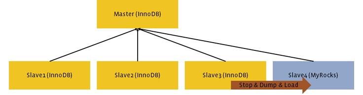 Миграция базы данных с InnoDB на MyRocks - 4