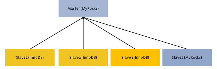 Миграция базы данных с InnoDB на MyRocks - 6