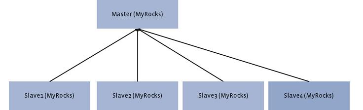 Миграция базы данных с InnoDB на MyRocks - 7
