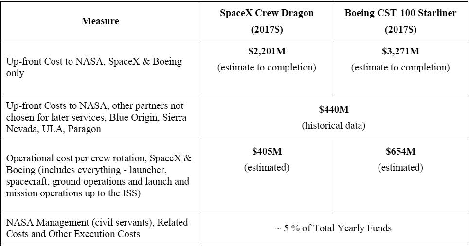 НАСА сэкономило сотни миллионов долларов благодаря частным компаниям - 3