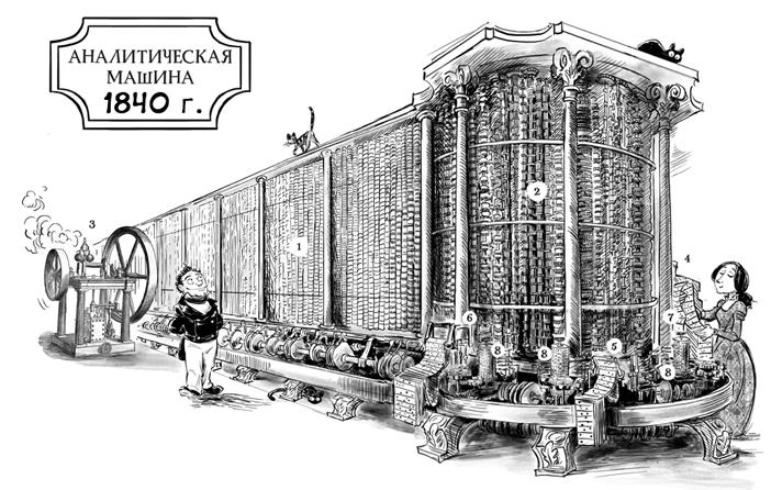 Паровой компьютер или разностная машина Бэббиджа 1840 года - 1