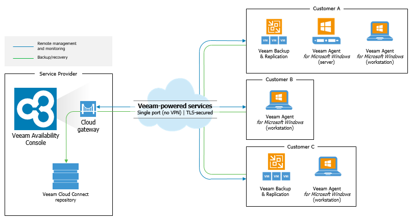 Новый бесплатный продукт Veeam Availability Console для сервис-провайдеров и крупных компаний - 2
