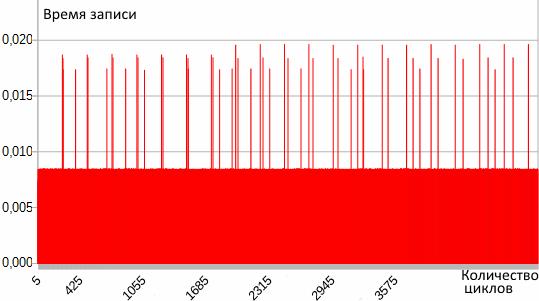 Опыт разработки low power устройств на STM32L - 4