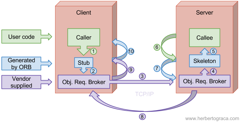 Сервис-ориентированная архитектура (SOA) - 2