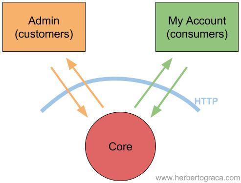 Сервис-ориентированная архитектура (SOA) - 3