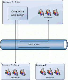 Сервис-ориентированная архитектура (SOA) - 5