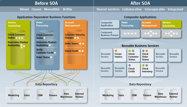 Сервис-ориентированная архитектура (SOA) - 9