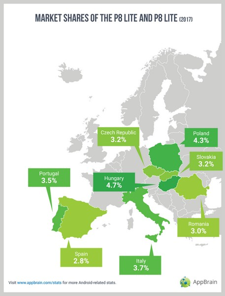 Huawei на большинстве европейских рынков Android уступает только Samsung