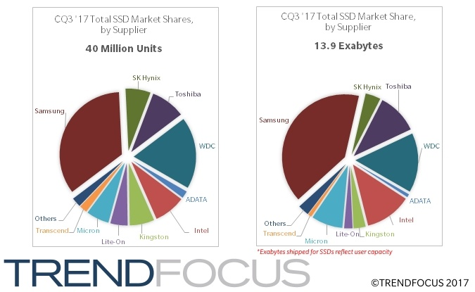 Половину потребительских SSD занимают модели M.2