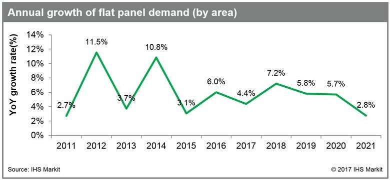 Спрос на плоские панели в следующем году покажет существенный рост